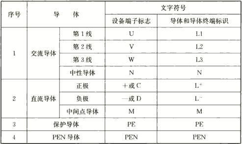 表4.2.3 设备端子和导体的标志和标识