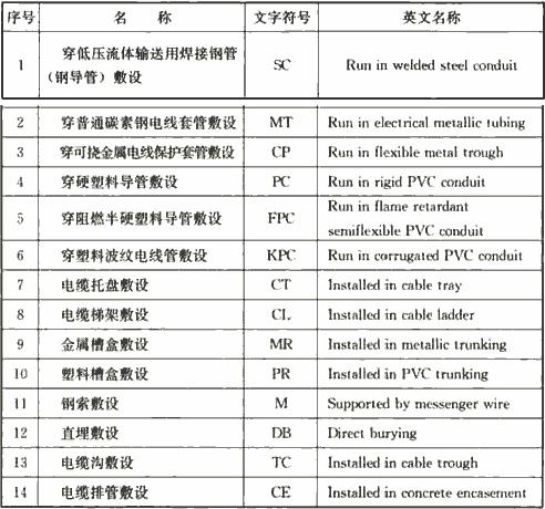 表4.2.1-1 线缆敷设方式标注的文字符号