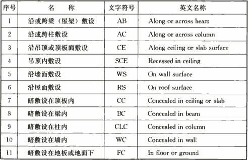 表4.2.1-2 线缆敷设部位标注的文字符号