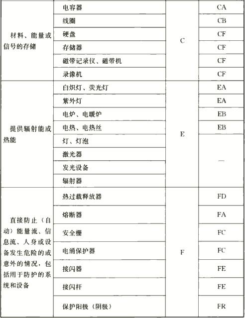 表4.2.4 电气设备常用参照代号的字母代码
