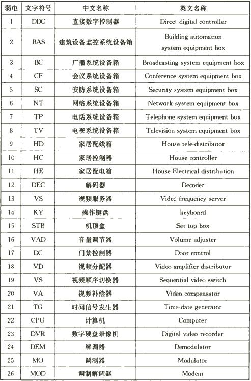 表4.2.6-2 弱电设备辅助文字符号