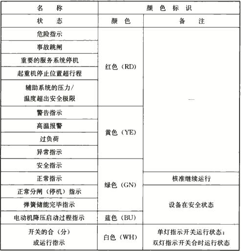 表4.2.7-1 信号灯的颜色标识