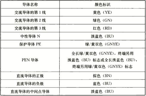表4.2.8 导体的颜色标识