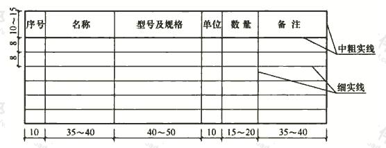 表5.1.5 主要设备表