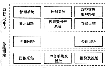 图3.1.3 系统组成图