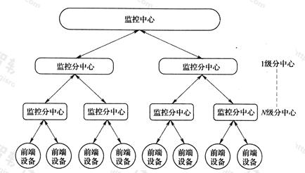 图3.1.4 系统分层结构图