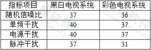表3.1.9 信噪比(dB)