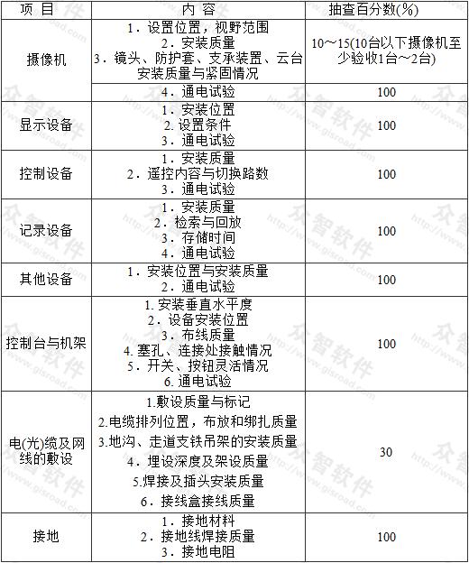 表5.2.1 施工质量检查项目和内容