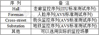 表A 测试序列表