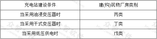 表3.2.4 充电站建(构)筑物相应厂房类别划分