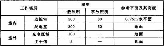表10.4.3 充电站工作场所工作面上的照度标准值(lx)