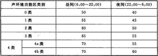 表1 环境噪声限值