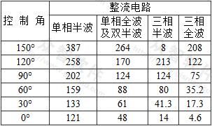 表1 可控硅整流电路交流分量与直流分量百分比(%)