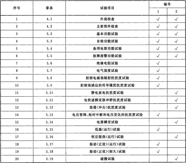 表4 试验程序