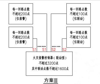 方案III