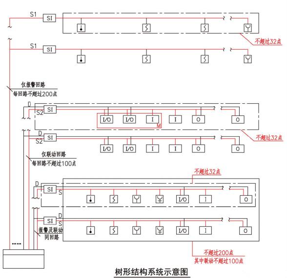 树形结构系统示意图