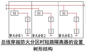 总线穿越防火分区时短路隔离器的设置树形结构