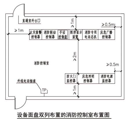 设备面盘双列布置的消防控制室布置图