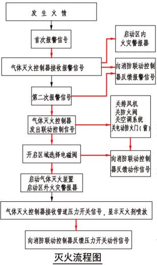 灭火流程图