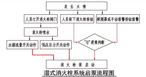 4.3 图示1 湿式消火栓系统启泵流程图