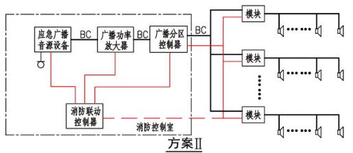 消防应急广播系统联动控制图示(方案II)
