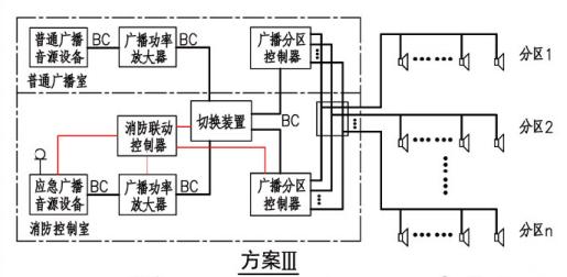 消防应急广播系统联动控制图示(方案III)