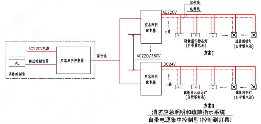 消防应急照明和疏散指示系统(自带电源集中控制型(控制到灯具))