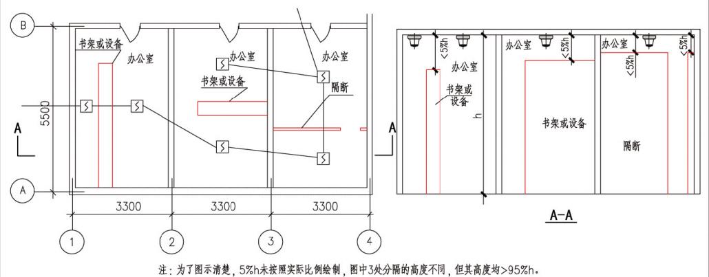 房间被分隔时点型探测器的设置