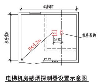 电梯机房感烟探测器设置示意图