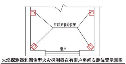 火焰探测器和图像型火灾探测器在有窗户房间安装位置示意图