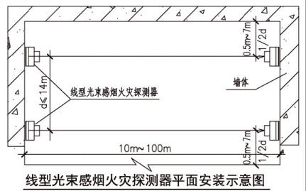 线型光束感烟火灾探测器平面安装示意图