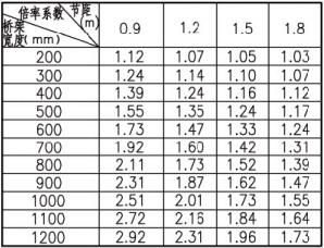 倍率系数表(不计损耗)