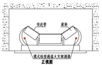 缆式线型感温火灾探测器在皮带输送装置上敷设示意图(正视图)