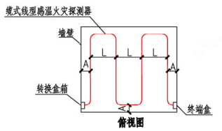 缆式线型感温火灾探测器在顶棚下方敷设示意图(俯视图)