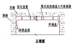 缆式线型感温火灾探测器在顶棚下方敷设示意图(正视图)