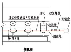 缆式线型感温火灾探测器在皮带输送装置上敷设示意图(侧视图)