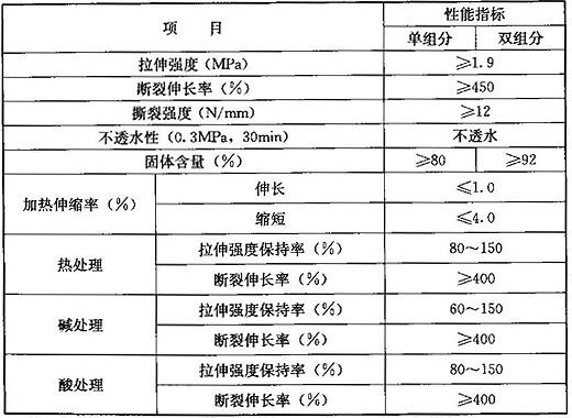 聚氨酯防水涂料的性能指标