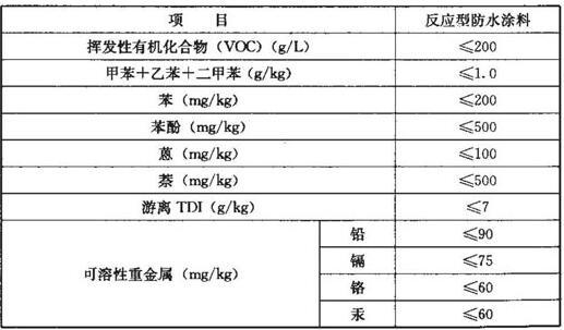 反应型防水涂料中有害物质含量指标