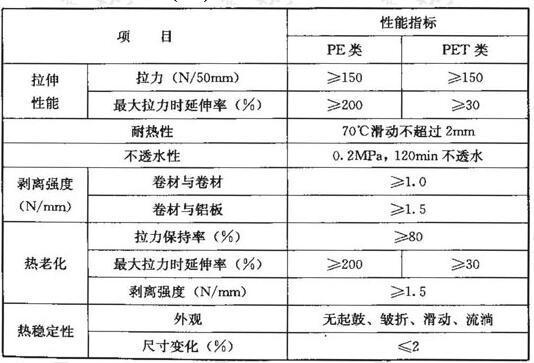 无胎基(N类)自粘聚合物改性沥青防水卷材的性能指标