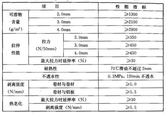 聚酯胎基(PY类)自粘聚合物改性沥青防水卷材的性能指标