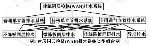 图1 建筑同层检修(WAB)排水系统类型组合图