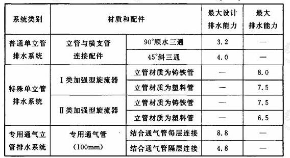 表3.4.3 WAB排水系统立管最大设计排水能力(L/s)
