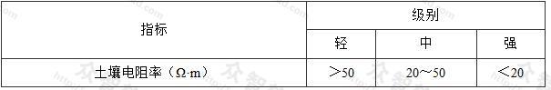 表4.1.2 土壤电阻率腐蚀性评价指标