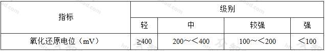 表4.1.3土壤细菌腐蚀性评价指标