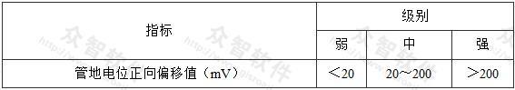 表4.2.1-1 直流干扰程度评价指标