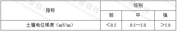表4.2.1-2 杂散电流强弱程度的评价指标