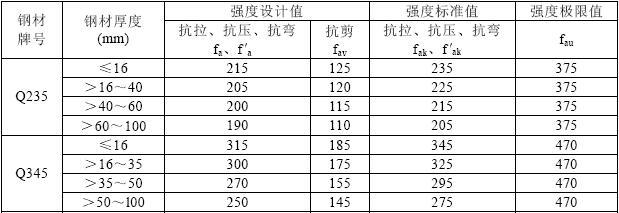 表3.1.3 型钢材料的强度设计值、强度标准值、强度极限值(N/mm2)