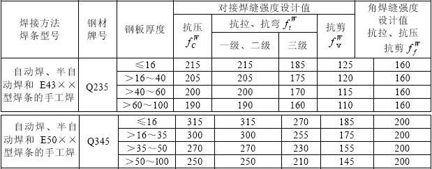 表3.1.6 焊缝强度设计值(N/mm2)