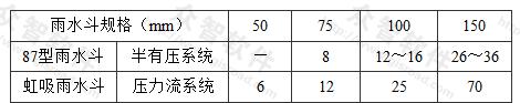 表3.2.5 雨水斗最大设计排水流量(L/s)