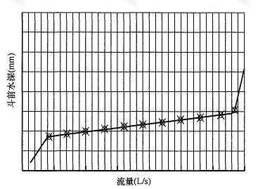 图1 雨水斗流量特性曲线